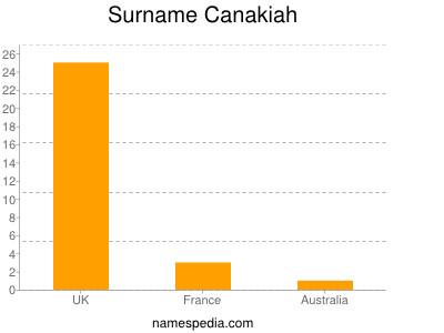 Surname Canakiah