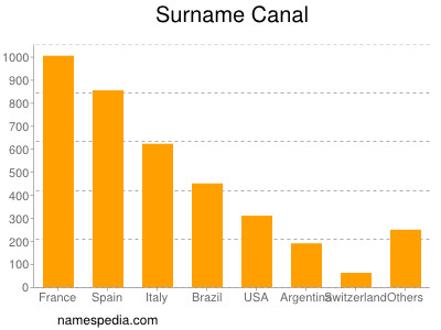 Surname Canal