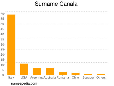 Surname Canala