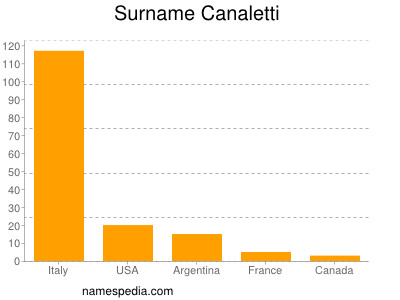 Surname Canaletti