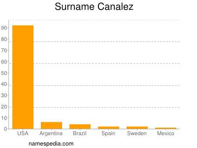 Surname Canalez