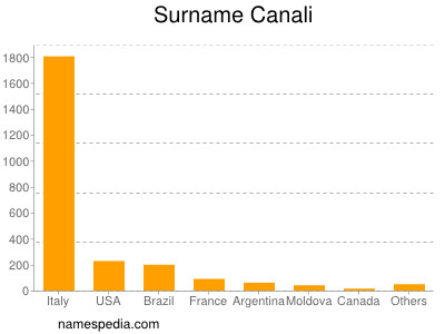 Surname Canali
