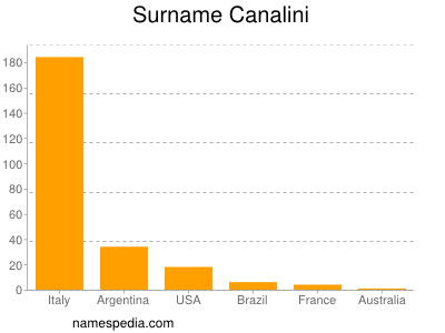Surname Canalini