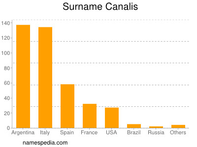 Surname Canalis