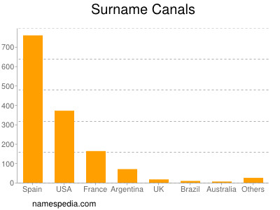 Surname Canals