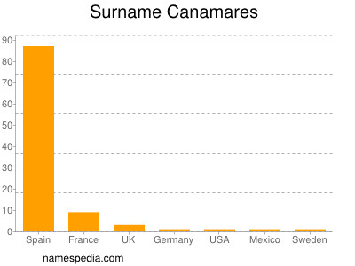 Surname Canamares