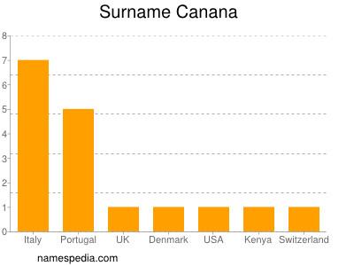 Surname Canana