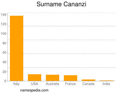 Surname Cananzi