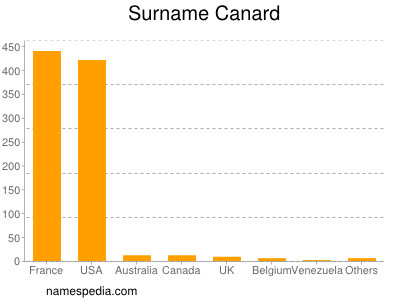Surname Canard