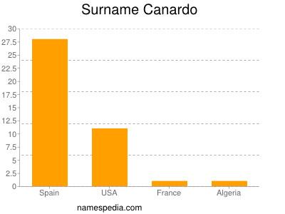 Surname Canardo