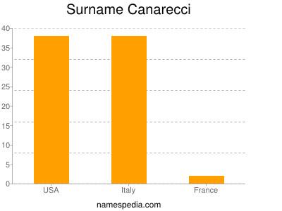 Surname Canarecci