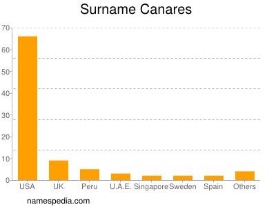 Surname Canares