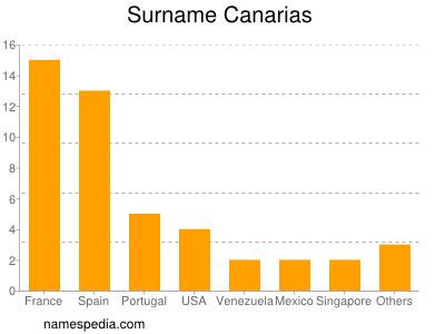 Surname Canarias