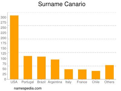 Surname Canario