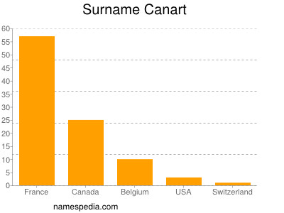 Surname Canart