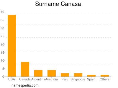 Surname Canasa