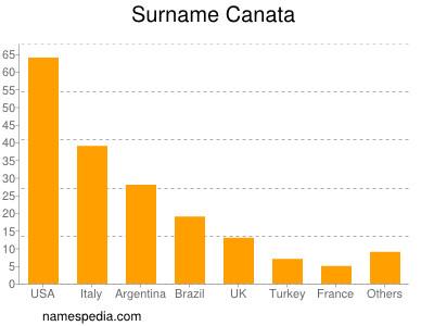 Surname Canata
