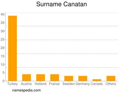 Surname Canatan