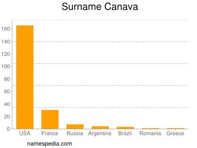 Surname Canava