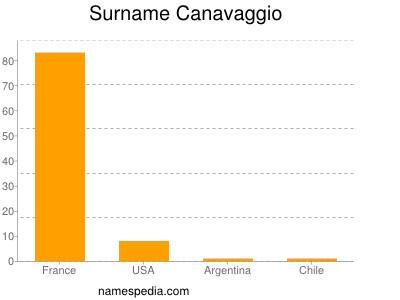 Surname Canavaggio