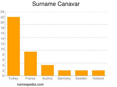 Surname Canavar