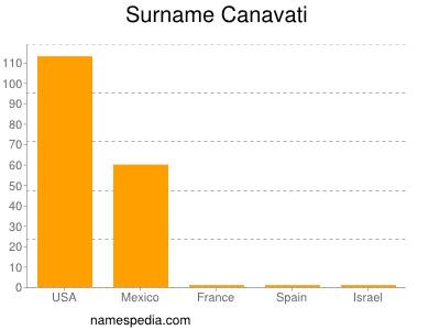 Surname Canavati