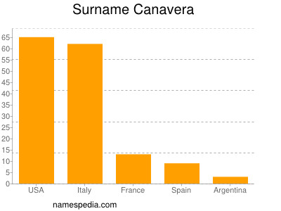 Surname Canavera