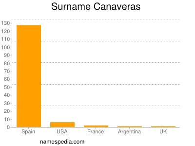Surname Canaveras