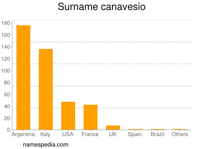 Surname Canavesio