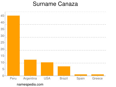 Surname Canaza
