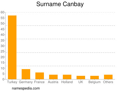 Surname Canbay