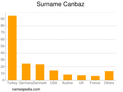 Surname Canbaz