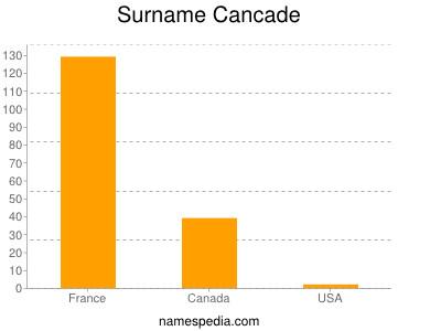 Surname Cancade