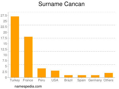 Surname Cancan