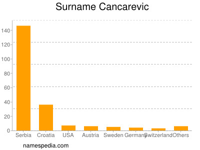 Surname Cancarevic