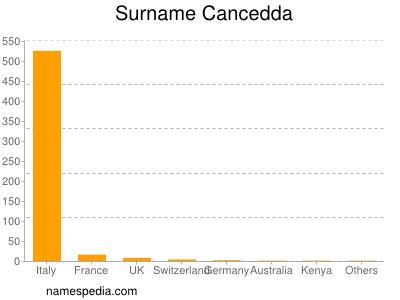 Surname Cancedda