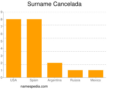 Surname Cancelada