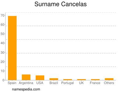 Surname Cancelas