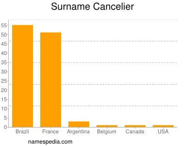 Surname Cancelier