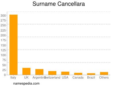 Surname Cancellara