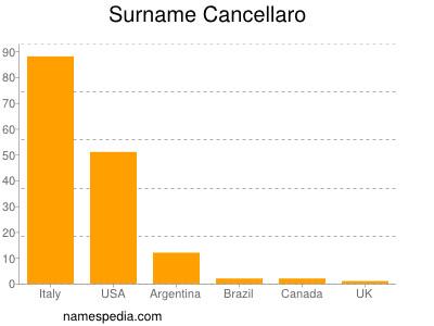 Surname Cancellaro