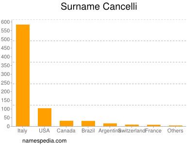 Surname Cancelli