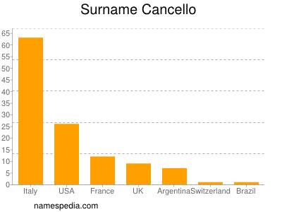 Surname Cancello