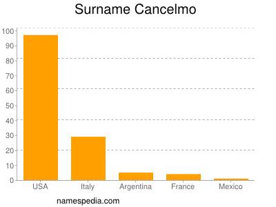 Surname Cancelmo