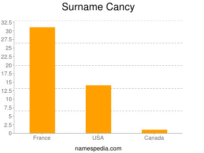Surname Cancy
