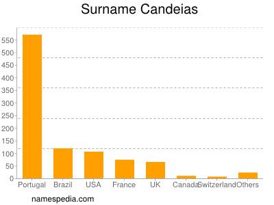 Surname Candeias