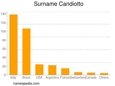 Surname Candiotto