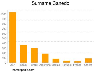 Surname Canedo