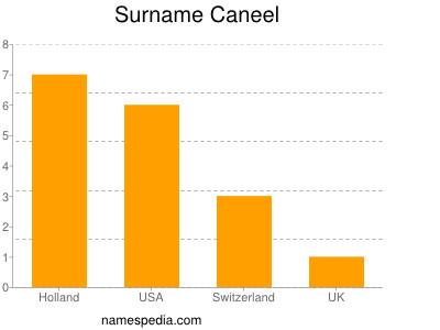 Surname Caneel
