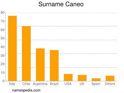 Surname Caneo